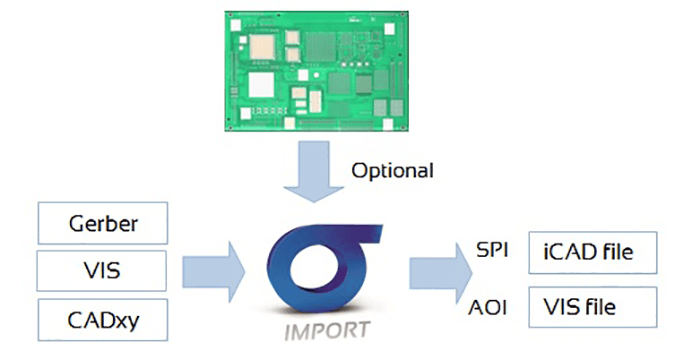 SIGMA Import is the first module of SIGMA Link software suite allowing to simultaneously generate input files for SPI and AOI